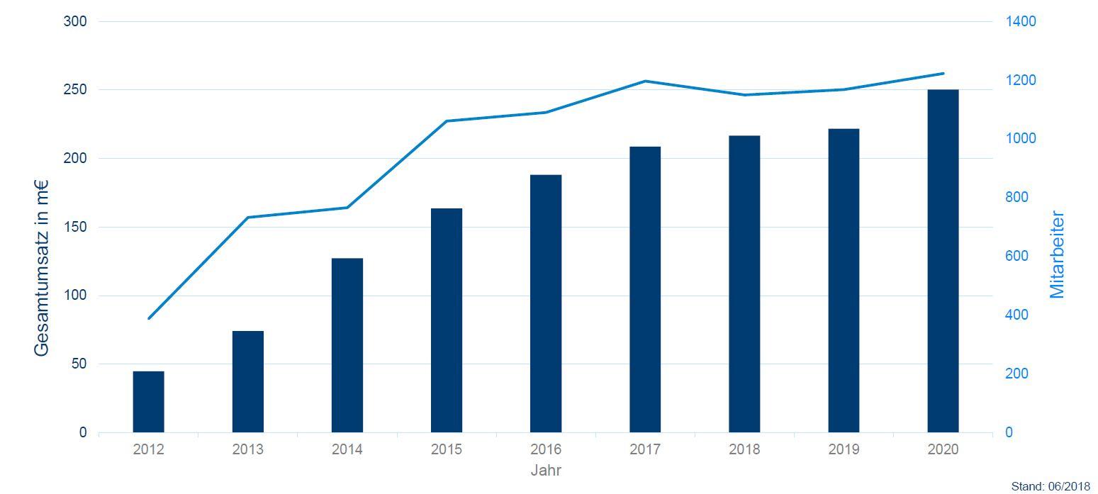 Meleghy International Unternehmensdaten